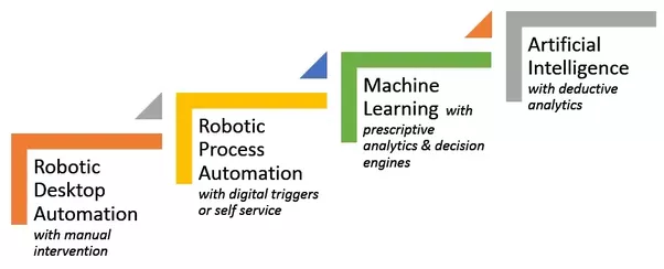 Is Rda  Robotic Desktop Automation  Better Than Rpa