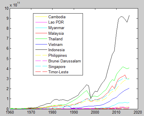 Among Thailand, the Philippines, Malaysia, and Vietnam