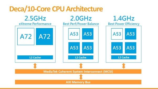Is MediaTek Helio X23 better than Qualcomm Snapdragon 820? - Quora
