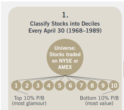 Can an individual invest profitably in the stock market using value according to a study by brandes value investing has substantially outperformed the market and growth stocks over long periods of time fandeluxe Choice Image