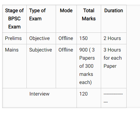 What is the pattern and syllabus of BPSC prelims and mains? Which