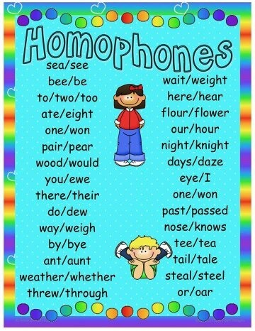 What Are Examples Of Homonyms With Meanings And Sentences Quora