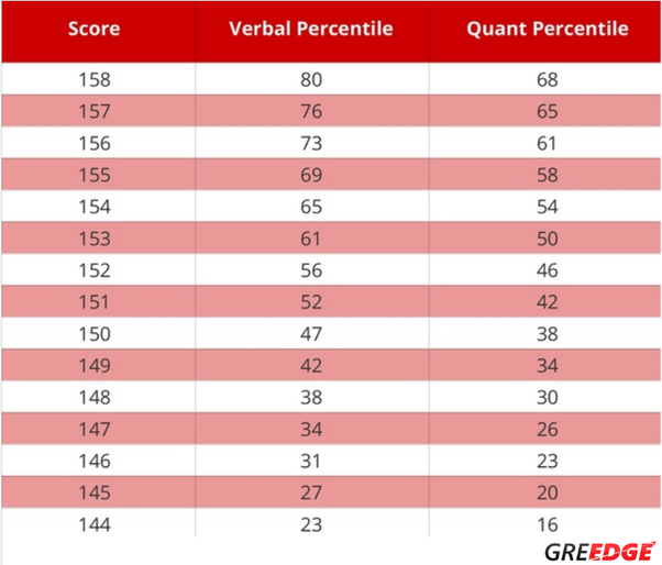 How good is a GRE score of 302? - Quora