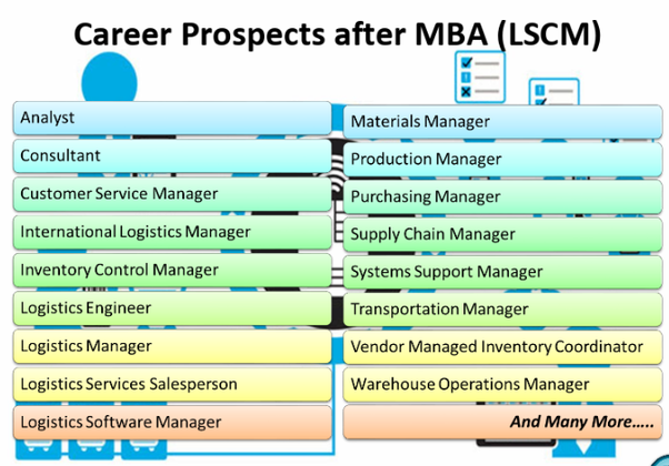 I am planning to do my MBA in logistics and supply chain