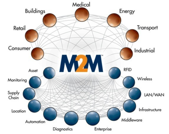 What Are The Top 5 Machine To Machine M2m Applications