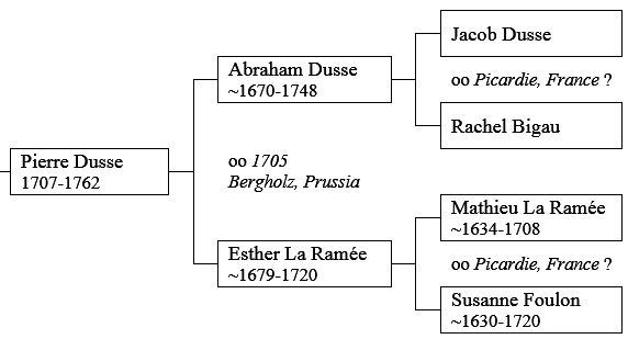 how to make a family tree on word