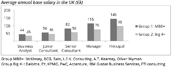 How is the salary progression at McKinsey? - Quora