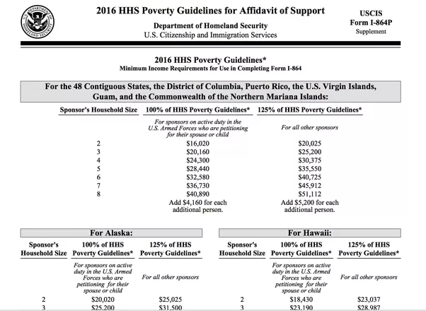 what does it feel like to marry someone who comes from a different rh quora com Poverty Level Income Scale Federal Poverty Income Limits
