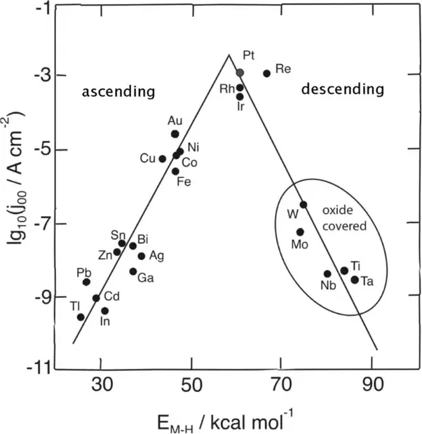 Why is platinum used in the standard hydrogen electrode quora of the many remaining oxidation stable metals pt is the most active as shown in this plot of activity for hydrogen reactions vs the surfaces binding ccuart Gallery