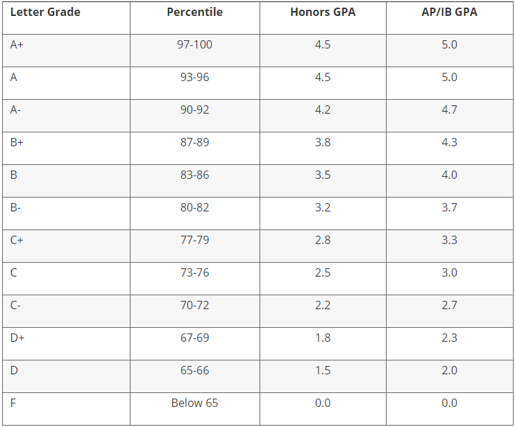 What Is The 50 Gpa Scale For A 110 Scale Quora