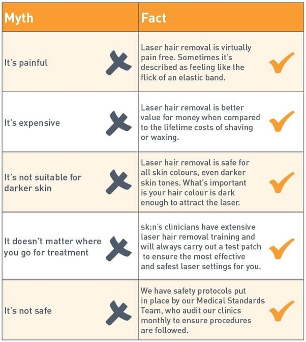 How much a full body laser hair removal treatment costs? - Quora