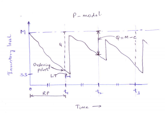 What is the difference between the P model and the Q model