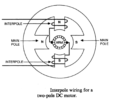 Electrical Machines What Do Interpoles Do In DC Motors on s power wiring diagram