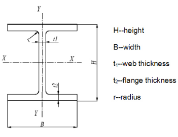 How to calculate load on concrete column - Quora