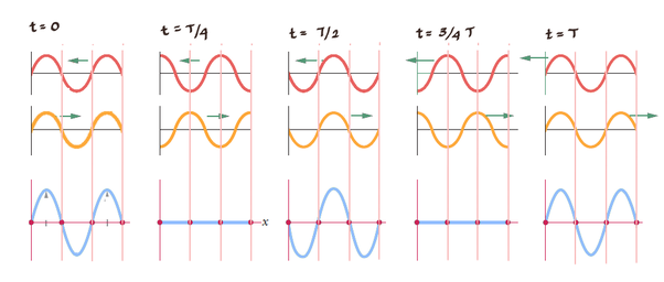 What is the difference between the standing wave and