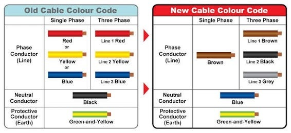 can i use any color wire as a live wire quora rh quora com light wiring red black blue brown electrical wiring black blue brown