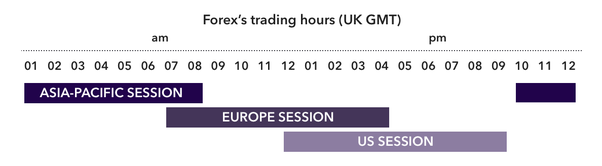 What is the best time frame to trade forex
