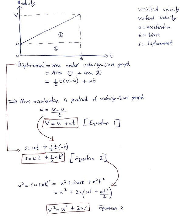 acceleration formula with distance and velocity relationship