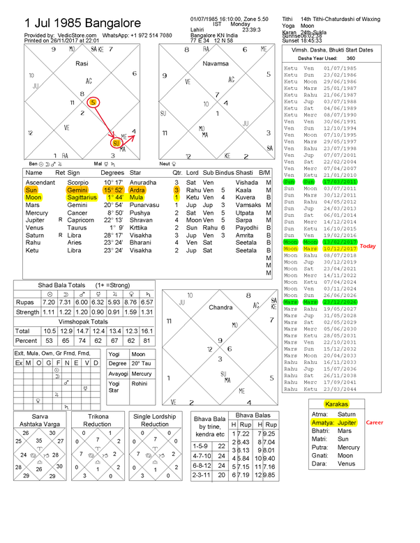 What Does My Birth Chart Predict 01071985 Time 1610 Pm Bangalore