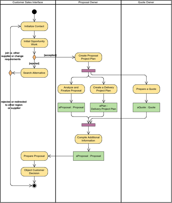 Which software is best for class diagram, use case diagram ...