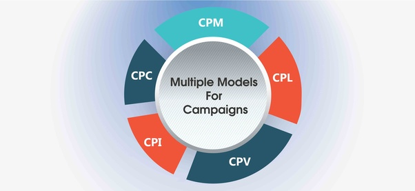 How is CPM different from CPV in digital marketing? - Quora