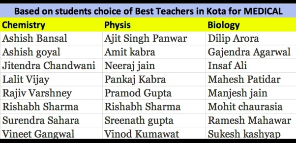 Which is the best coaching institute in Kota for NEET? - Quora