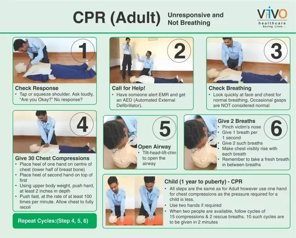 For more details on How to perform CPR, visit: What is Cardio Pulmonary  Resuscitation (CPR)?