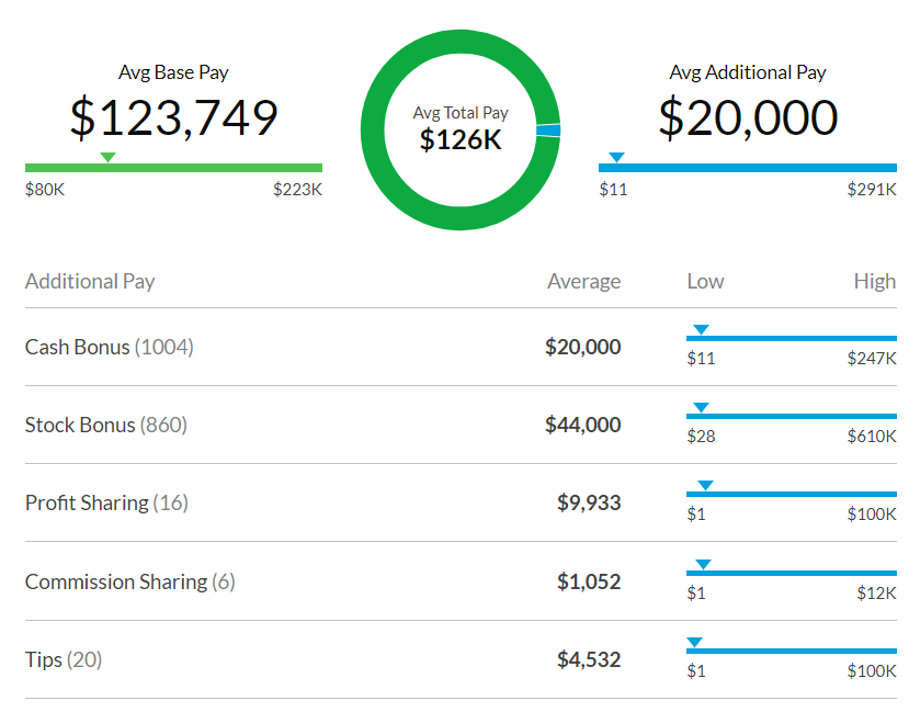 average salary of fresher software engineer in usa