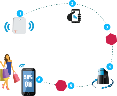 What are the most interesting iBeacon companies? - Quora