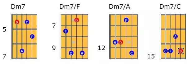 What should I know to be able to quickly find chords to play any ...