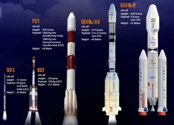 What Are The Differences Between Gslv And Pslv Quora