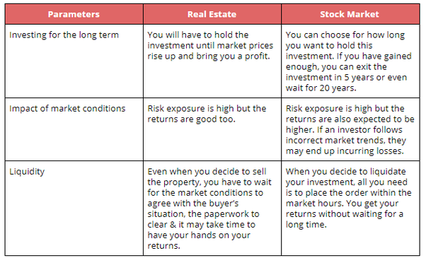 What Is The Best Investment For A Common Indian Investor Stock Market Or Real Estate Quora