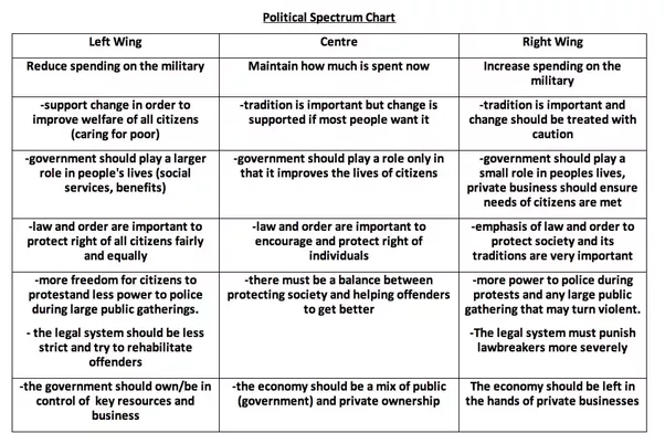 criticisms made of left realism by other left wing approaches Left and right wing sociologists have both attempted 'realist' approaches to crime and deviance, both offer practical solutions in dealing with the issue however, the way these two approaches go about this is radically different, as right and left realism are from completely opposite ends of the political spectrum.
