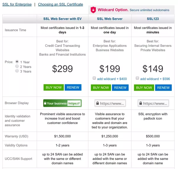 Why Is There A Huge Price Difference Between Symantecs Ssl And