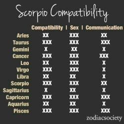 Scorpio Man Gemini Dame In Love