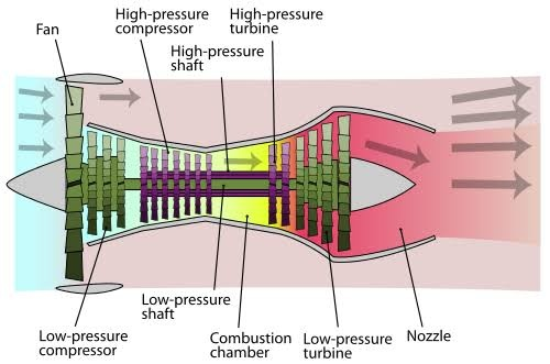 how does a plane engine start? quora helicopter engine diagram also known as auxiliary power unit, it provides the aircraft with hydraulic, electric, pneumatic power when the main engines are off and compressed hot air
