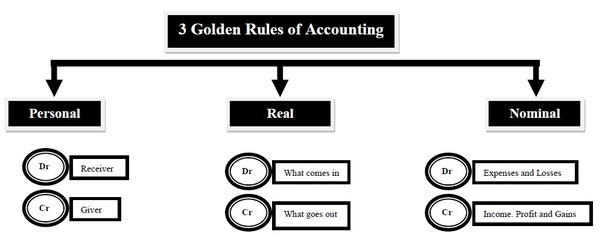 For Detailed Understanding See Golden Rules Of Accounting
