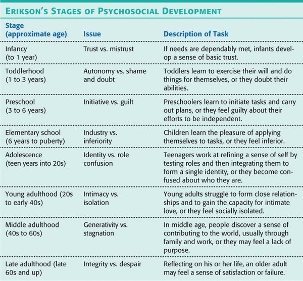 eriksons psychosicial theory Answer to erik erikson's theory of psychosocial development states that humans  go through several stages, which require resolution.
