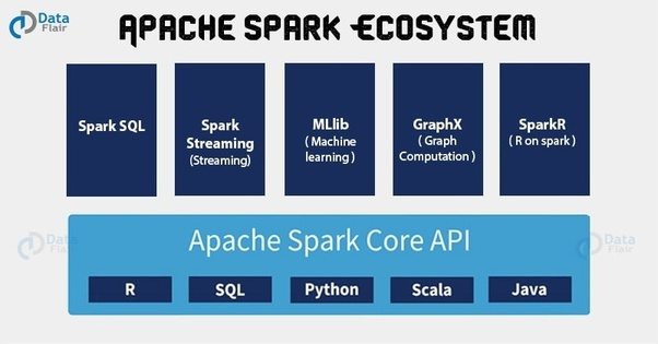 How to start learning Apache Spark and Scala - Quora