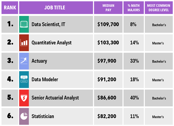 What is your monthly salary as a data scientist / big data analyst ...