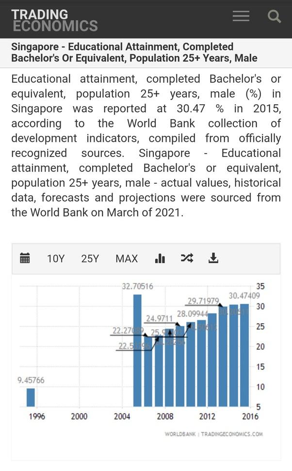 Apakah Lulusan Sma Bisa Melamar Kerja Di Shopee Singapura Quora
