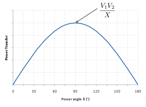What is power angle in transmission line system quora we get ccuart Images