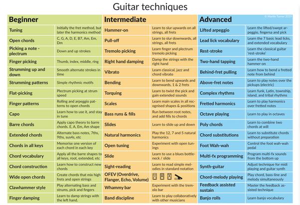 I'm an intermediate guitar player  I've got awesome music in my head