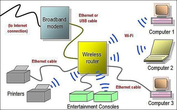 wireless internet wiring diagram complete wiring diagrams u2022 rh oldorchardfarm co Cat 6 Connector Wiring Diagram Comcast Internet Connection Diagram