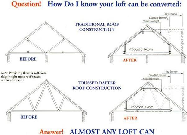 contoh konsep attic room