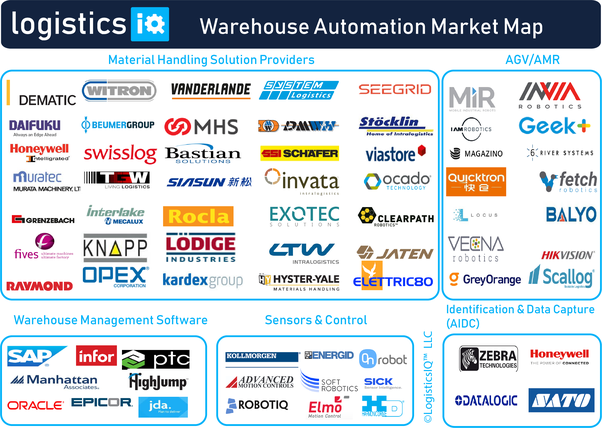 What are some of the latest trends in warehouse automation