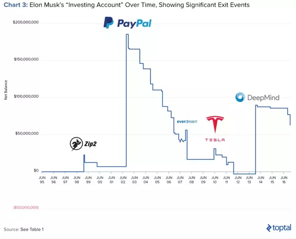 Who is funding Elon Musk? - Quora