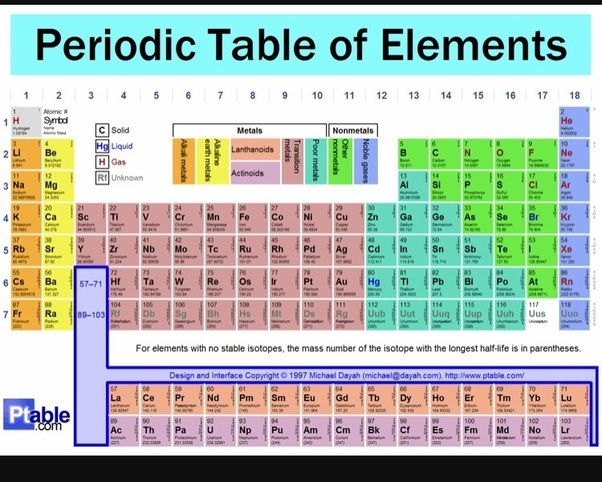 look at the periodic table - Periodic Table Atomic Mass In Parentheses