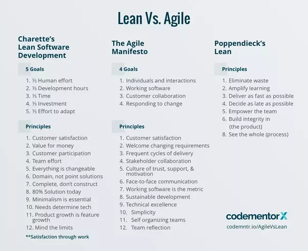 Waterfall vs agile similarities best waterfall 2017 for What is the difference between waterfall and agile methodologies