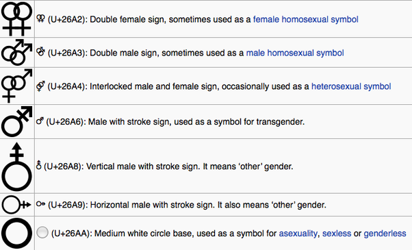 what is the story behind the symbols for male and female? - quora